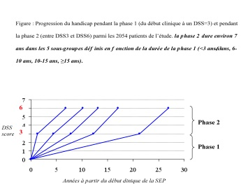 sep-2 phases de progression